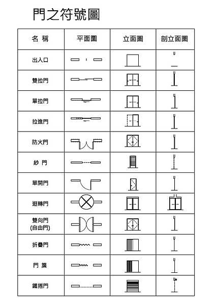 建築設備圖例_門