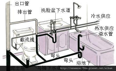 排水通氣管