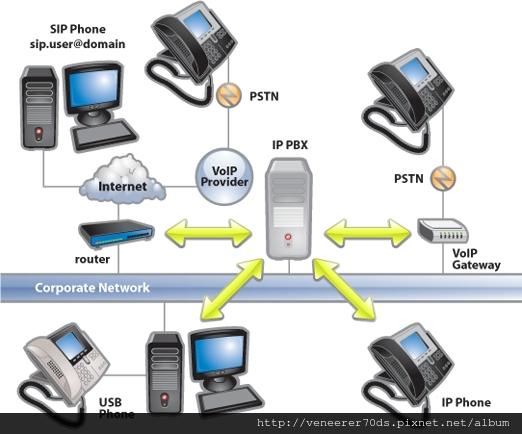 IP級企業通信交換機