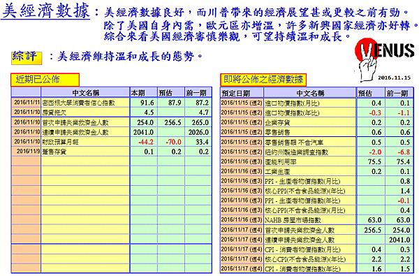 經濟數據.png