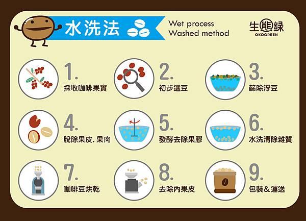 咖啡豆-水洗日曬2