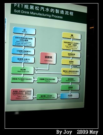 製作流程圖