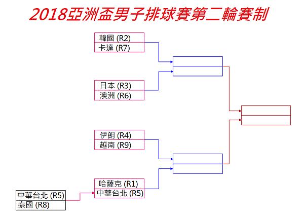 2018亞洲盃賽制表.png