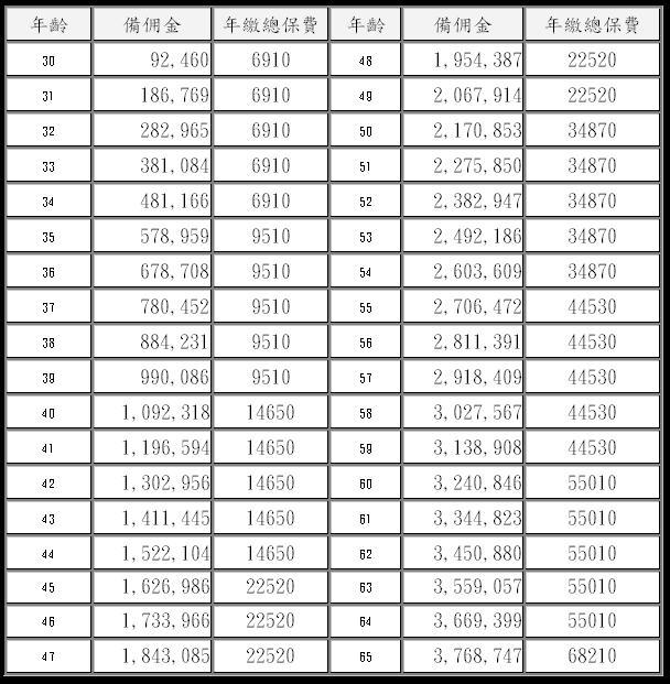 逐年分析表.JPG