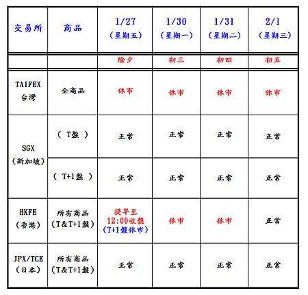 亞洲期貨市場1月份休市公告2.png