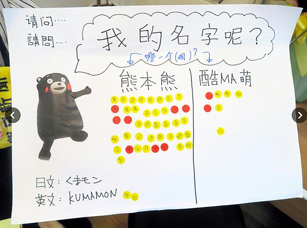 くまモンの呼び方を中国語圏からの観光客に尋ねると、ほとんどが「熊本熊」を選んだ.png