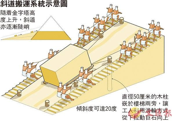 這處斜坡兩側建有設置柱洞的樓梯,推測古埃及人曾在樓梯豎立大量木柱,並將重達數噸的巨石放在綁著繩索的長橇上,利用斜坡角度和滑輪原理將巨石拖離採石場.jpg