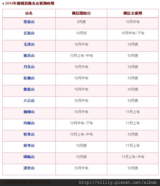 2014年韓國楓紅將自9月底開始!