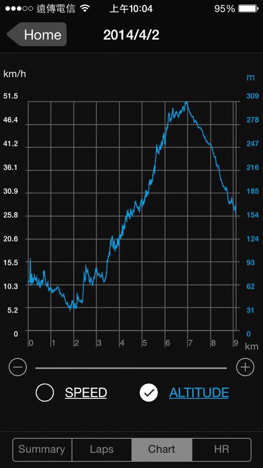 櫻木花道高度表