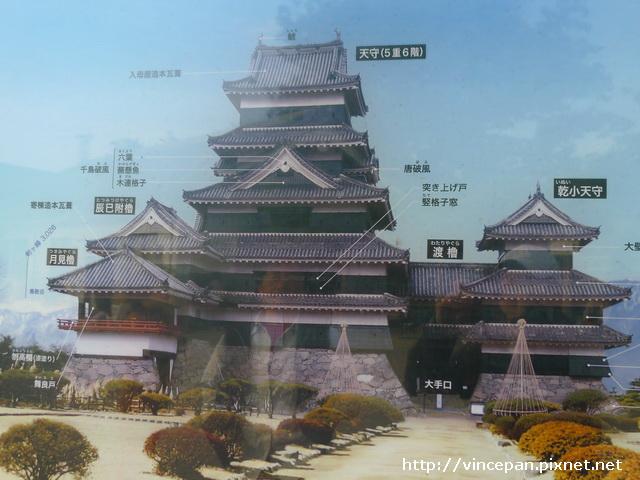松本城介紹