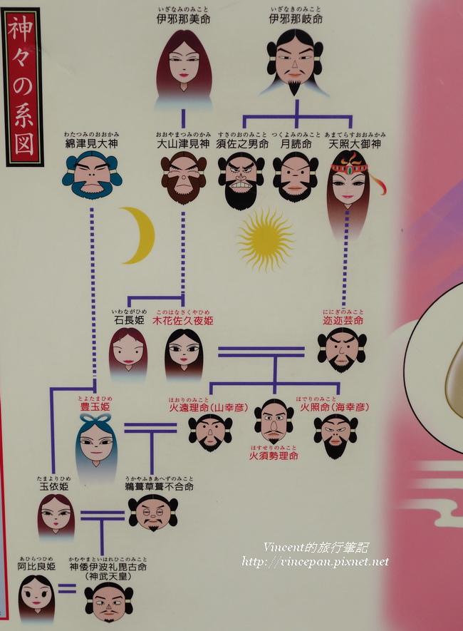 日本神之系圖