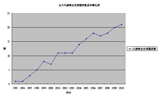 台大外籍學生來源國逐年變化.bmp