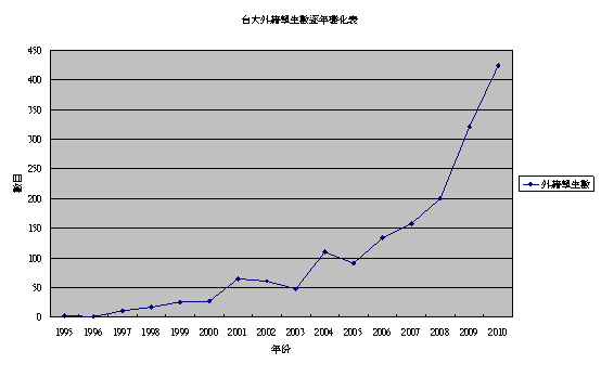 台大外籍學生數逐年變化.bmp
