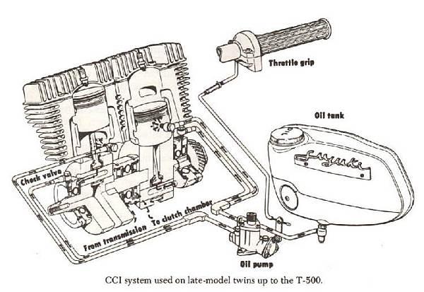 Suzuki Twin Cylinder Lubration.jfif