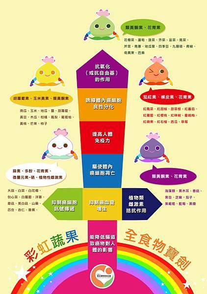 彩虹植化素作用表