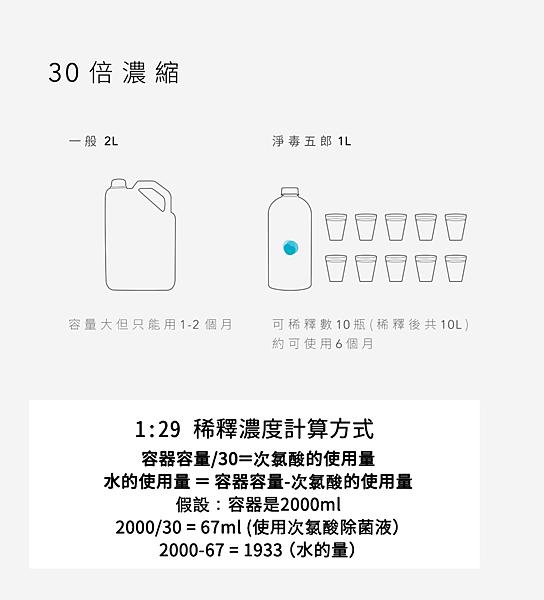 次氯酸除菌液-06-30倍濃縮設計環保又節省N-1拷貝-1.png