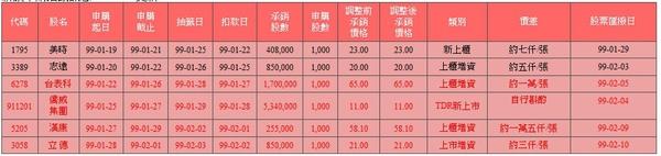 新股申購抽籤訊息20100126更新