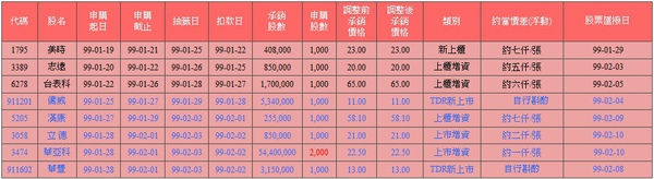 新股申購抽籤訊息20100127更新