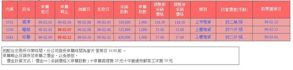 新股申購抽籤訊息20100204更新