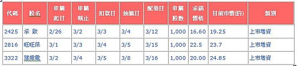 新股申購抽籤訊息20100301更新