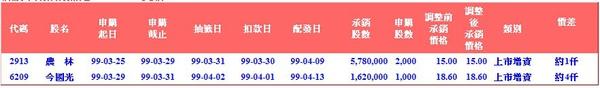 新股申購抽籤訊息20100326更新