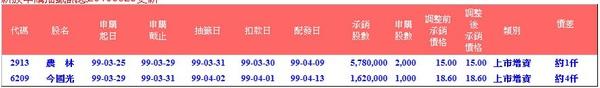 新股申購抽籤訊息20100329更新