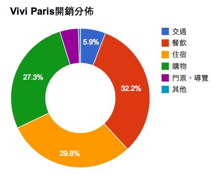Vivi Paris開銷分佈