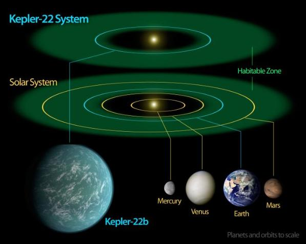 """""""開普勒""""發現另一顆""""地球"""""""