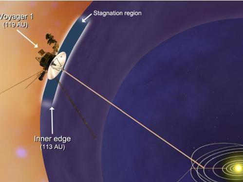 旅行者1號探測器--即將穿過太陽系邊界