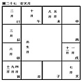 (四)安星口訣、圖表及掌訣_31安天月.jpg