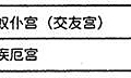 (四)安星口訣、圖表及掌訣_33安傷使.jpg