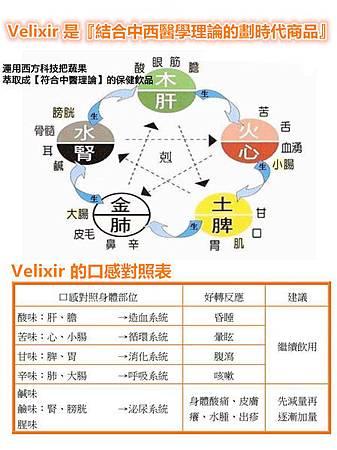 香港商葳美佳 VMAlife Velixir 威力秀果汁 口感對照表