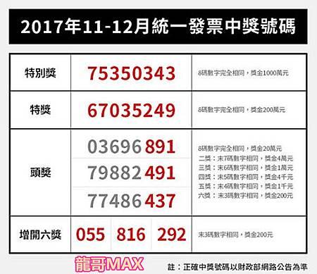 2017年11-12月的 統一發票 中獎號碼