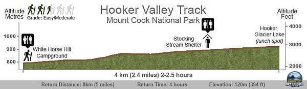 Hooker-Valley-Map