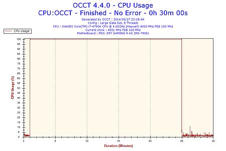 2014-06-27-23h18-CpuUsage-CPU Usage.png