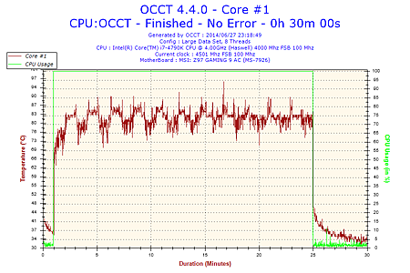 2014-06-27-23h18-Temperature-Core #1.png