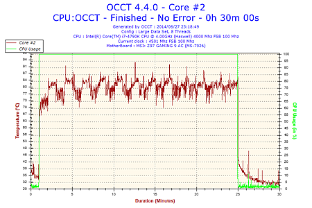 2014-06-27-23h18-Temperature-Core #2.png