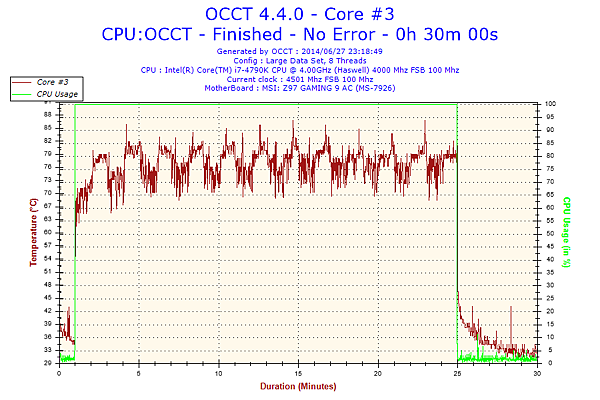 2014-06-27-23h18-Temperature-Core #3.png
