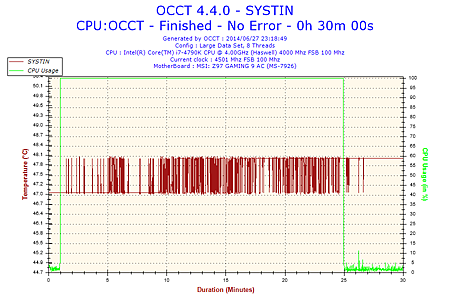 2014-06-27-23h18-Temperature-SYSTIN.png