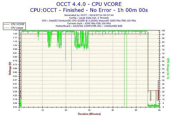 2014-07-14-00h37-Voltage-CPU VCORE.jpg