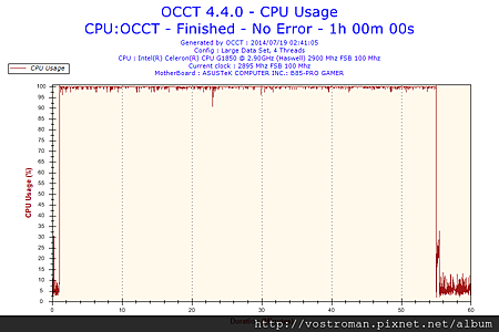 2014-07-19-02h41-CpuUsage-CPU Usage.png