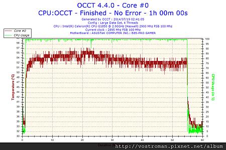 2014-07-19-02h41-Temperature-Core #0.png