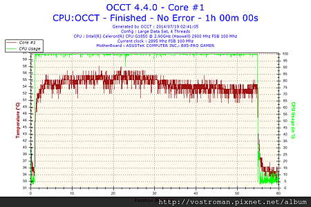 2014-07-19-02h41-Temperature-Core #1.png
