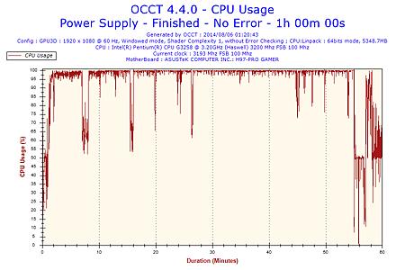 2014-08-06-01h20-CpuUsage-CPU Usage.png