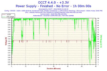 2014-08-06-01h20-Voltage-+3.3V.png