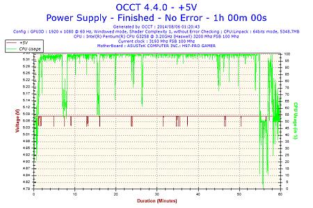 2014-08-06-01h20-Voltage-+5V.png