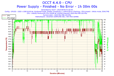 2014-08-06-01h20-Temperature-CPU.png