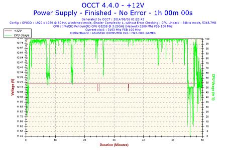 2014-08-06-01h20-Voltage-+12V.png