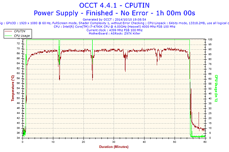 2014-10-10-19h08-Temperature-CPUTIN.png