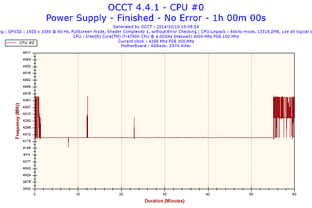 2014-10-10-19h08-Frequency-CPU #0.png